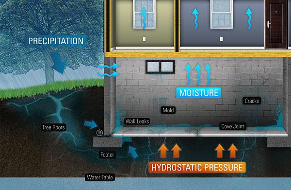 image showing how above water can and will eventually enter through the most least resistant spots in the basement.
